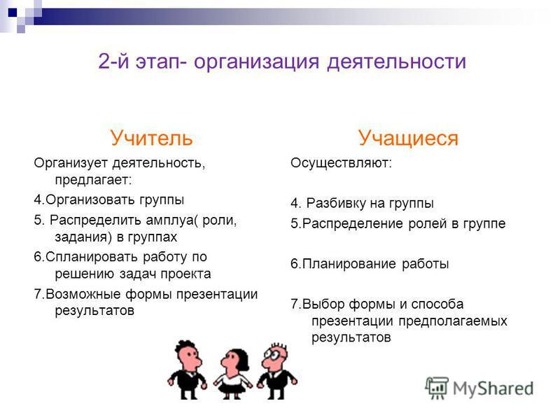 2-й этап- организация деятельности Учитель Организует деятельность, предлагает: 4. Организовать группы 5. Распределить амплуа( роли, задания) в группах 6. Спланировать работу по решению задач проекта 7. Возможные формы презентации результатов Учащиес