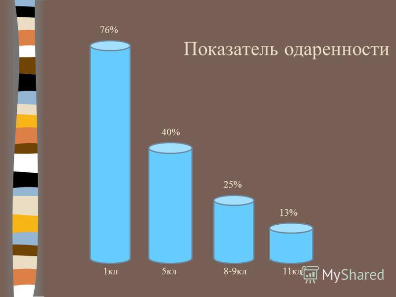 76% 40% 25% 13% 1 кл 5 кл 8-9 кл 11 кл Показатель одаренности