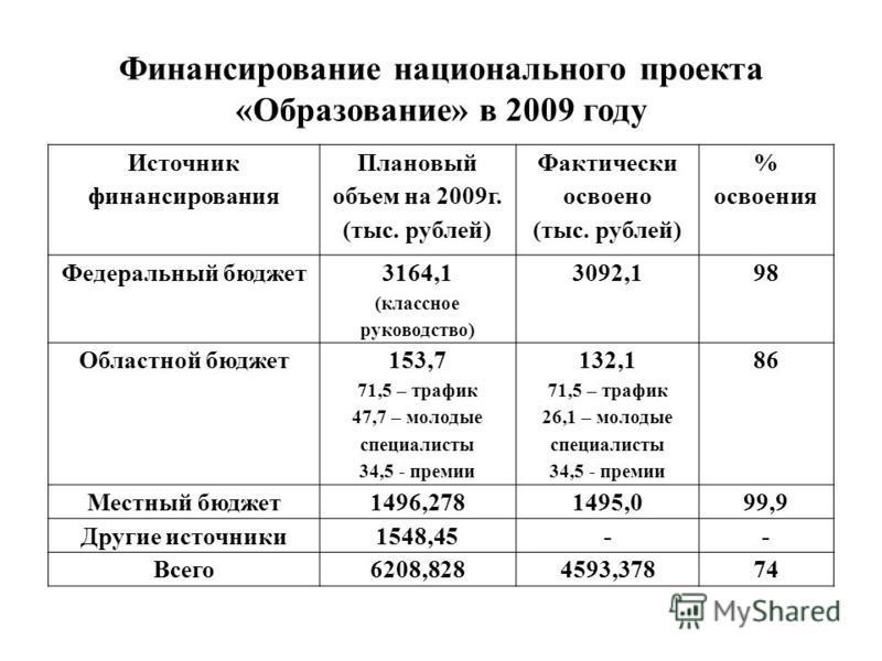 Источник финансирования Плановый объем на 2009 г. (тыс. рублей) Фактически освоено (тыс. рублей) % освоения Федеральный бюджет 3164,1 (классное руководство) 3092,198 Областной бюджет 153,7 71,5 – трафик 47,7 – молодые специалисты 34,5 - премии 132,1