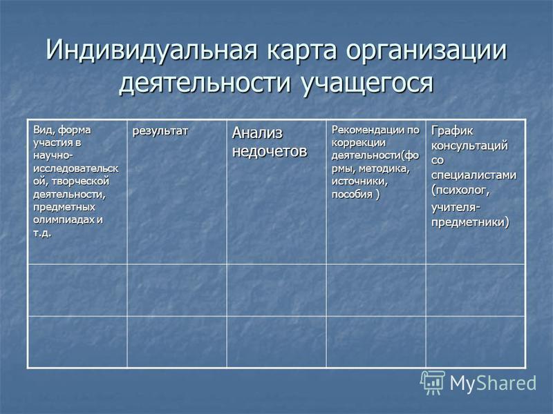 Индивидуальная карта организации деятельности учащегося Вид, форма участия в научно- исследовательск ой, творческой деятельности, предметных олимпиадах и т.д. результат Анализ недочетов Рекомендации по коррекции деятельности(фо рмы, методика, источни