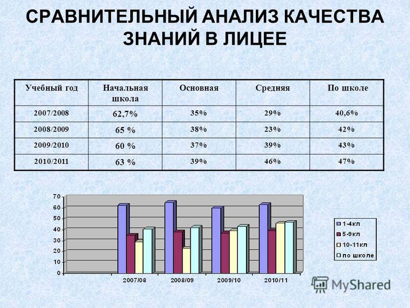 СРАВНИТЕЛЬНЫЙ АНАЛИЗ КАЧЕСТВА ЗНАНИЙ В ЛИЦЕЕ Учебный год Начальная школа Основная Средняя По школе 2007/2008 62,7% 35%29%40,6% 2008/2009 65 % 38%23%42% 2009/2010 60 % 37%39%43% 2010/2011 63 % 39%46%47%