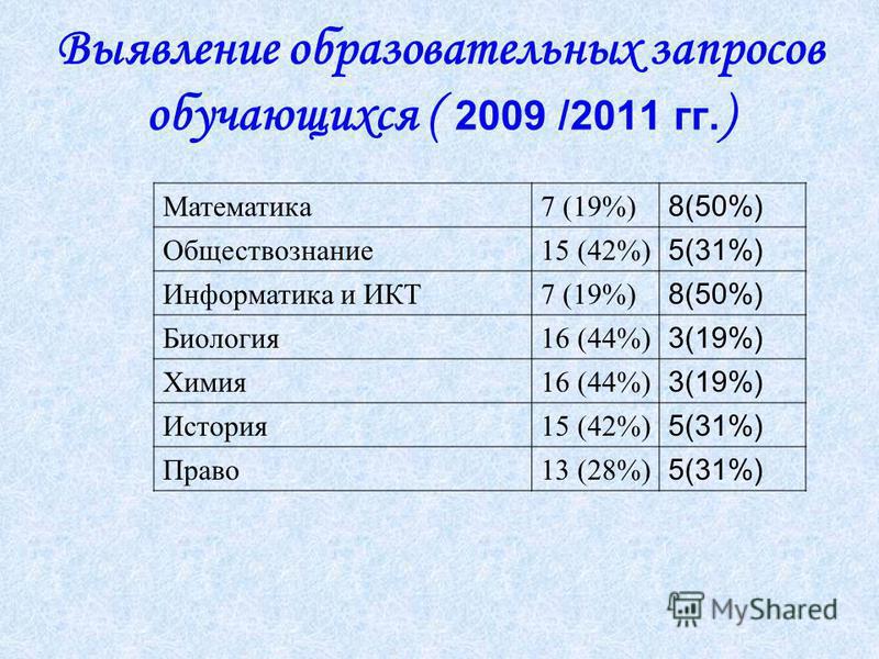 Выявление образовательных запросов обучающихся ( 2009 /2011 гг. ) Математика 7 (19%) 8(50%) Обществознание 15 (42%) 5(31%) Информатика и ИКТ7 (19%) 8(50%) Биолохгия 16 (44%) 3(19%) Химия 16 (44%) 3(19%) История 15 (42%) 5(31%) Право 13 (28%) 5(31%)