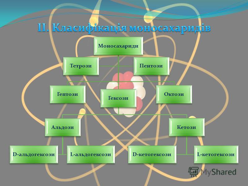 Моносахариди Гептози Гексози Альдози D-альдогексозиL-альдогексози Кетози D-кетогексозиL-кетогексози Октози ТетрозиПентози
