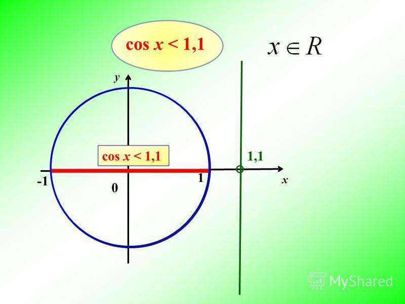 0 1 x y cos х < 1,1 1,11,1