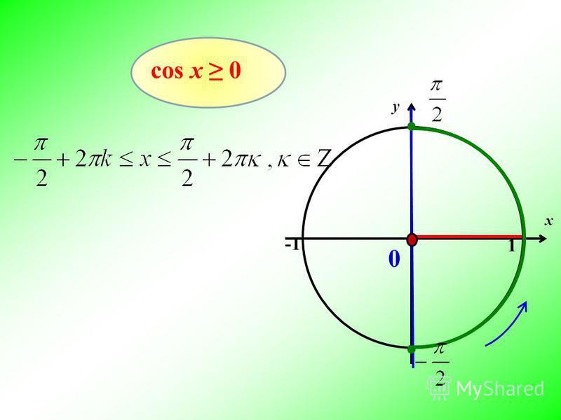 cos x 0 x y 1 0