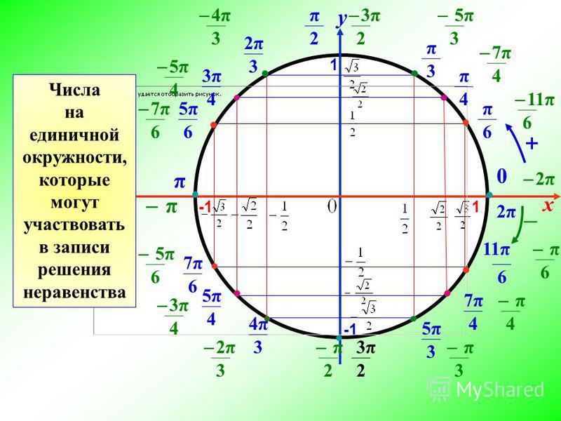 x y 1 1 π 6 π 4 π 3 π 2 2π2π 3 3π3π 4 5π5π 6 π 0 5π5π 4 7π7π 6 4π4π 3 3π3π 2 7π7π 4 5π5π 3 11π 6 ̶ 3π 2 ̶ 5π 3 ̶ 7π 4 ̶ 11π 6 ̶ 2π ̶ π 6 ̶ π 4 ̶ π 3 ̶ π 2 ̶ 2π 3 ̶ 3π 4 ̶ 5π 6 ̶ π ̶ 7π 6 ̶ 5π 4 ̶ 4π 3 2π2π ̶ + Числа на единичной окружности, которые м