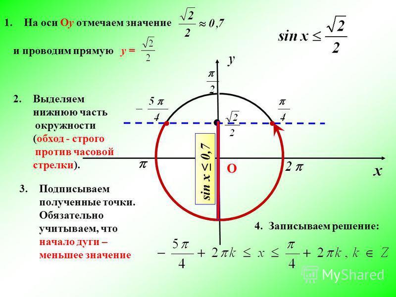 1. На оси Оу отмечаем значение 2. Выделяем нижнюю часть окружности (обход - строго против часовой стрелки). 3. Подписываем полученные точки. Обязательно учитываем, что начало дуги – меньшее значение 4. Записываем решение: О и проводим прямую у = sin