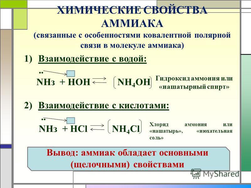 ХИМИЧЕСКИЕ СВОЙСТВА АММИАКА (связанные с особенностями ковалентной полярной связи в молекуле аммиака) 1)Взаимодействие с водой:.. NHз + HOH NH 4 OH 2)Взаимодействие с кислотами:.. NHз + HCl NH 4 Cl Гидроксид аммония или «нашатырный спирт» Хлорид аммо