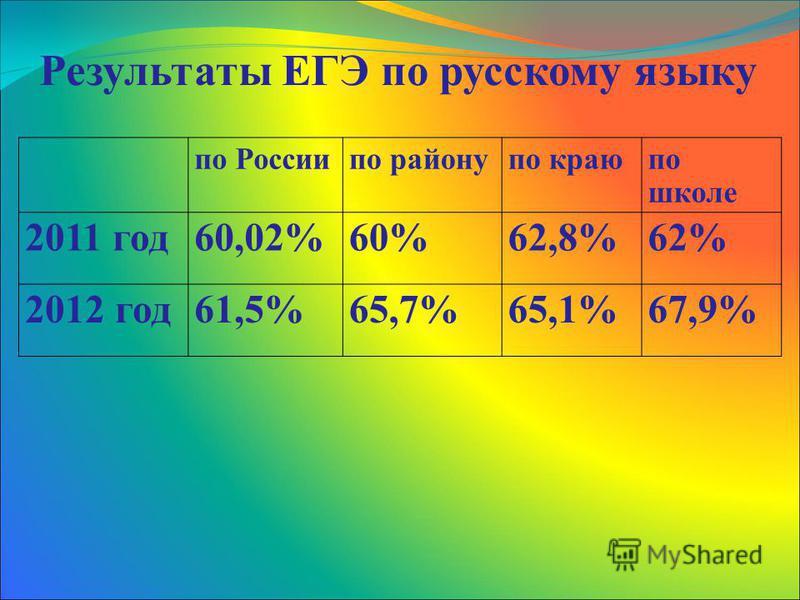 по Россиипо району по краю по школе 2011 год 60,02%60%62,8%62% 2012 год 61,5%65,7%65,1%67,9% Результаты ЕГЭ по русскому языку