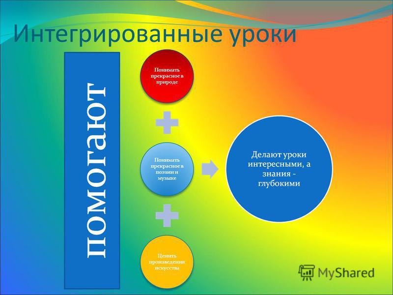 Интегрированные уроки
