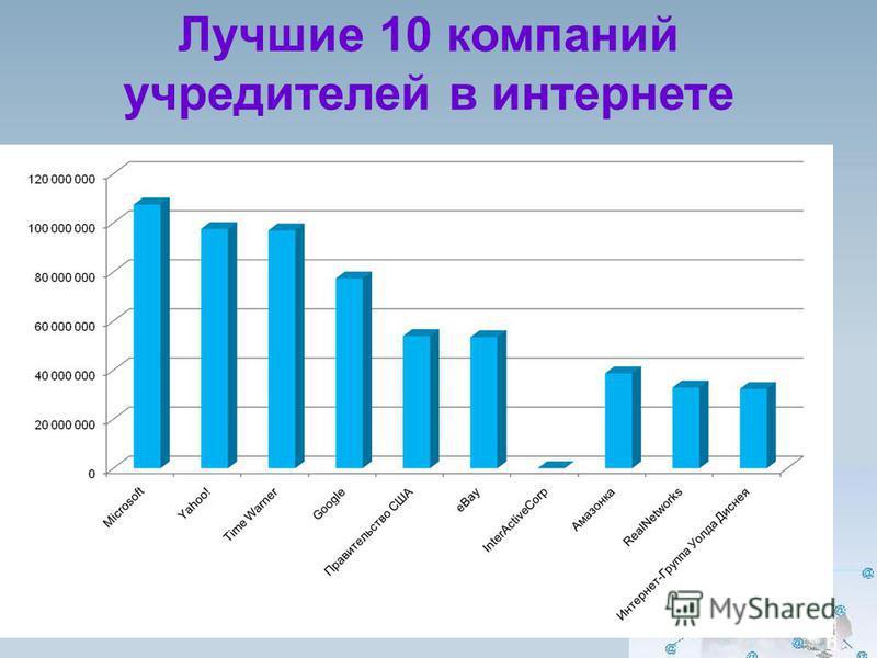 Лучшие 10 компаний учредителей в интернете