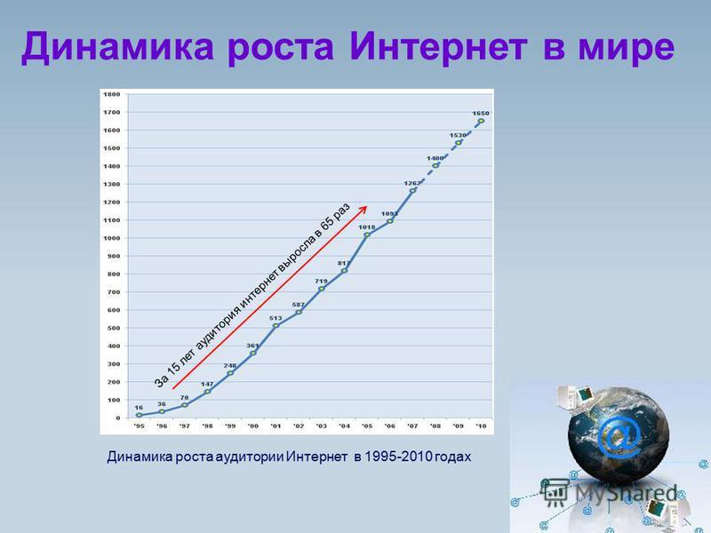 Динамика роста Интернет в мире Динамика роста аудитории Интернет в 1995-2010 годах За 15 лет аудитория интернет выросла в 65 раз