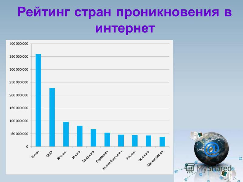 Рейтинг стран проникновения в интернет