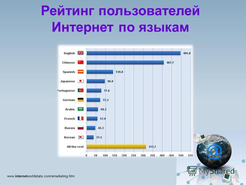 Рейтинг пользователей Интернет по языкам www.internetworldstats.com/emarketing.htm