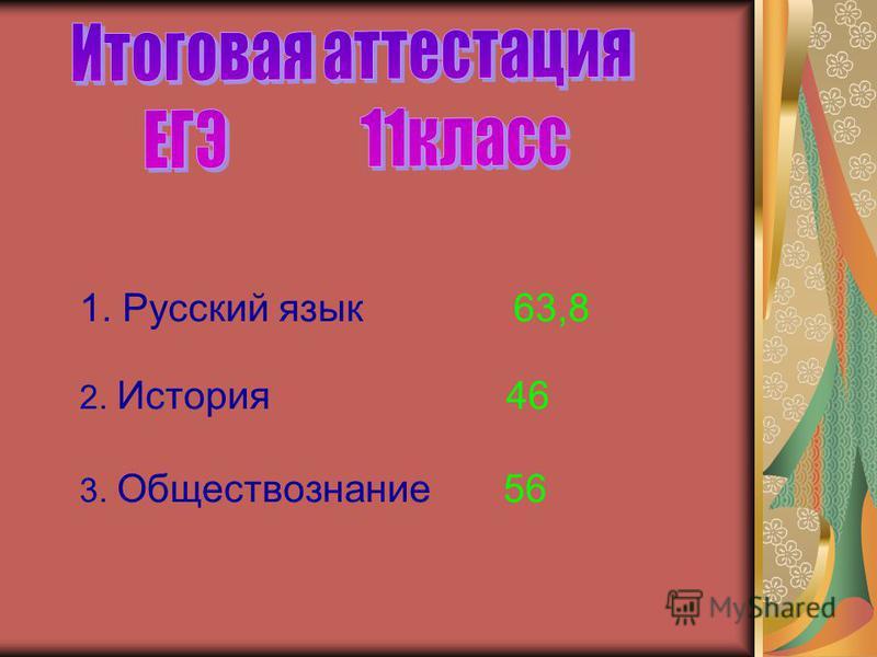 1. Русский язык 63,8 2. История 46 3. Обществознание 56