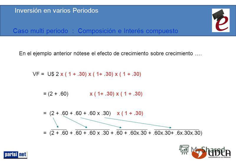 Caso multi periodo : Composición e Interés compuesto En el ejemplo anterior nótese el efecto de crecimiento sobre crecimiento …. VF = U$ 2 x ( 1 +.30) x ( 1+.30) x ( 1 +.30) = (2 +.60) x ( 1+.30) x ( 1 +.30) = (2 +.60 +.60 +.60 x.30) x ( 1 +.30) = (2