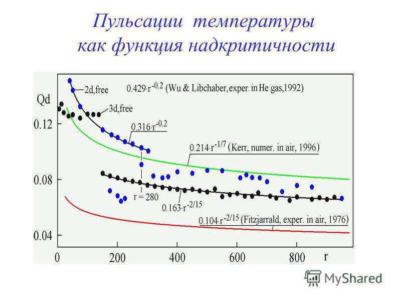 Пульсации температуры как функция над критичности