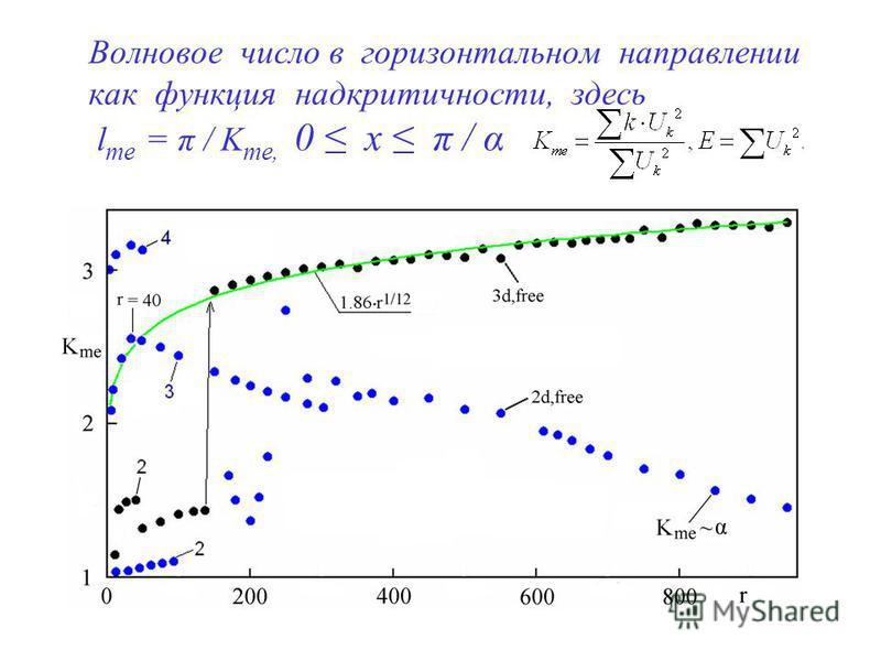 Волновое число в горизонтальном направлении как функция над критичности, здесь l me = π / K me, 0 x π / α