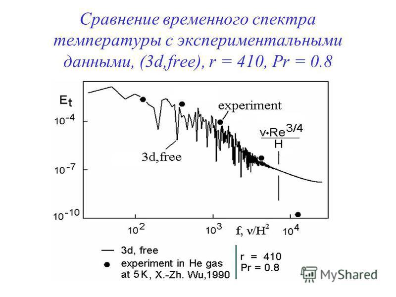 Сравнение временного спектра температуры с экспериментальными данными, (3d,free), r = 410, Pr = 0.8