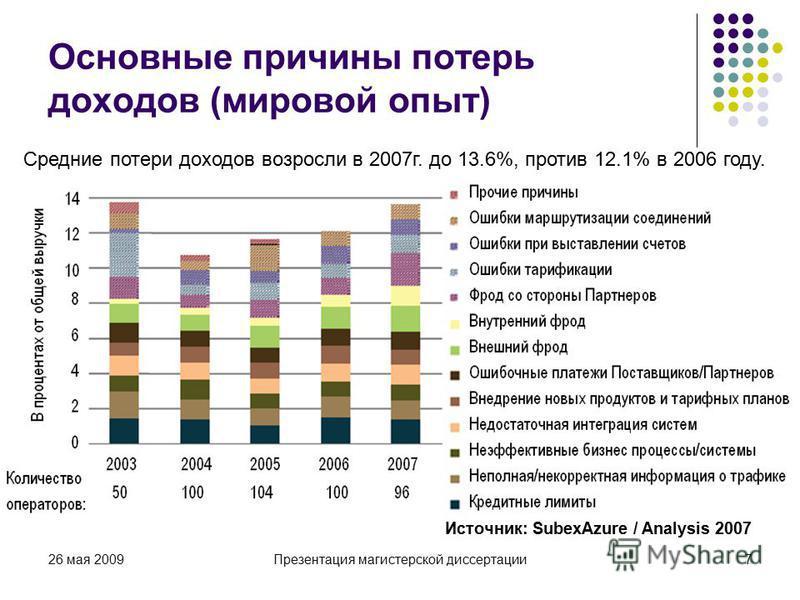 26 мая 2009Презентация магистерской диссертации 7 Средние потери доходов возросли в 2007 г. до 13.6%, против 12.1% в 2006 году. Источник: SubexAzure / Analysis 2007 Основные причины потерь доходов (мировой опыт)