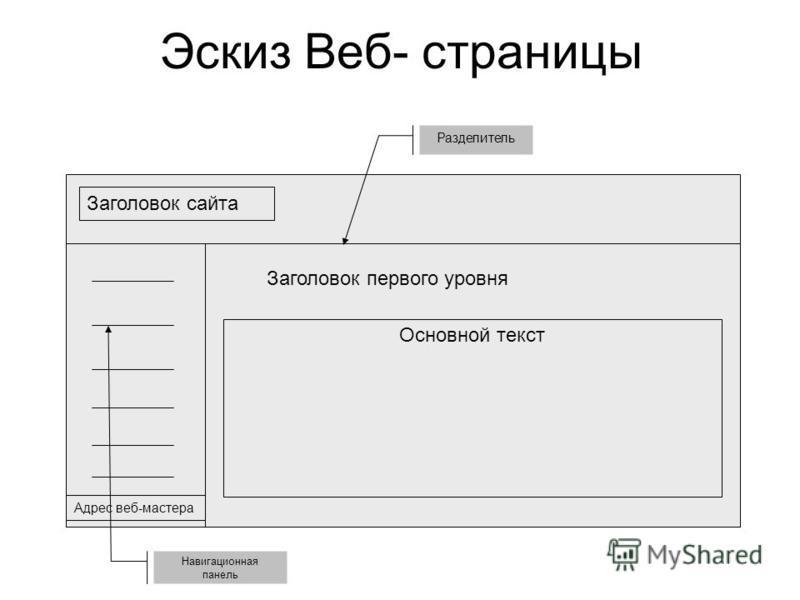 Эскиз Веб- страницы Заголовок сайта Разделитель Заголовок первого уровня Навигационная панель Адрес веб-мастера Основной текст