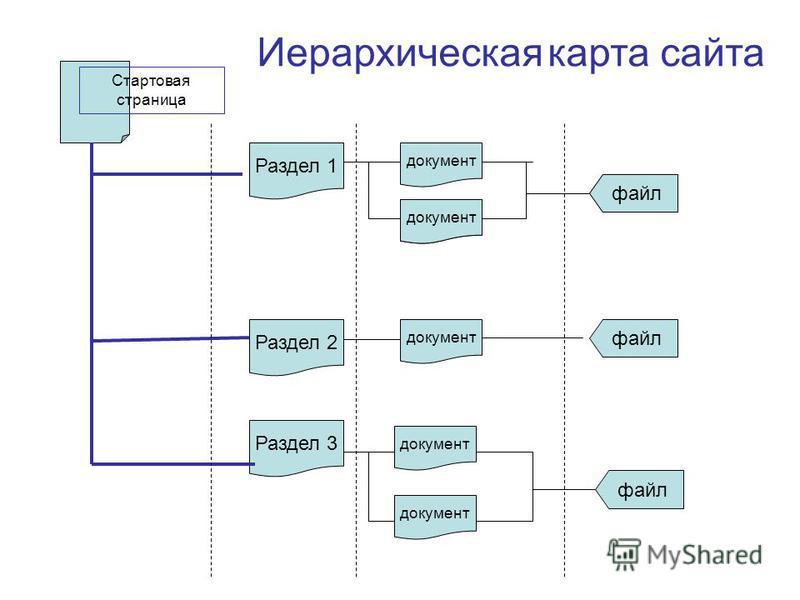 Раздел 1 Раздел 2 Раздел 3 файл Стартовая страница документ файл документ Иерархическая карта сайта