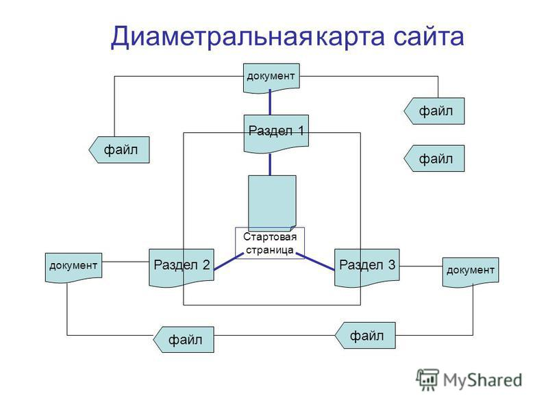 Раздел 1 Раздел 2Раздел 3 файл Стартовая страница документ файл документ файл Диаметральная карта сайта