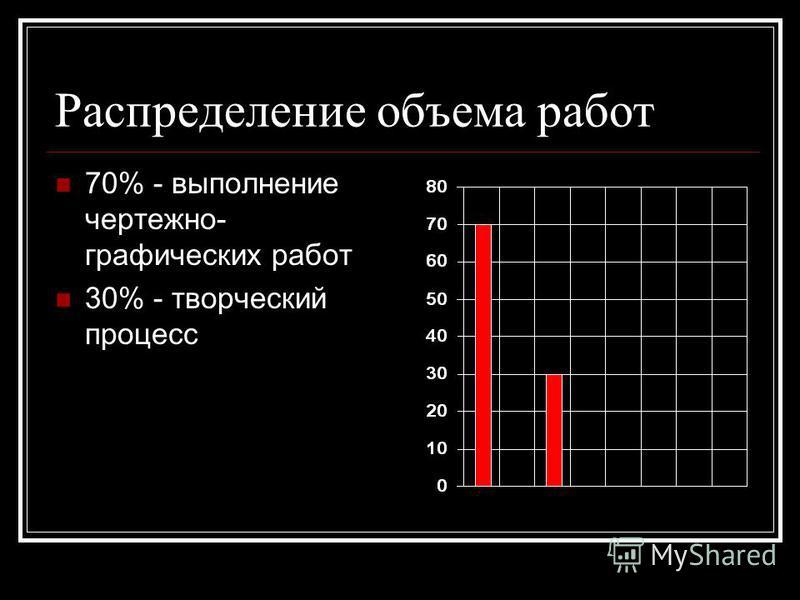 Распределение объема работ 70% - выполнение чертежно- графических работ 30% - творческий процесс