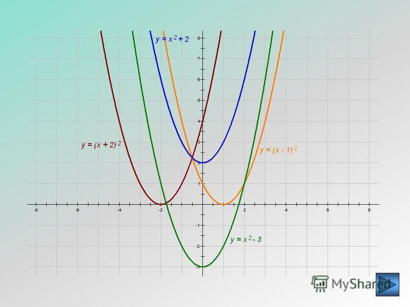 Постройте самостоятельно графики функций: 1)у = х 2 + 2; 2)у = х 2 – 3; 3)у = (х – 1) 2 ; 4)у = (х + 2) 2 ; 5)у = (х + 1) 2 – 2; 6)у = (х – 2) 2 + 1; 7)у = (х + 3)*(х – 3); 8)у = х 2 + 4 х – 4; 9)у = х 2 – 6 х + 11. При построении графика функции вид