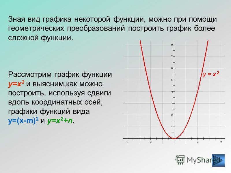 Простейшие преобразования графиков функций