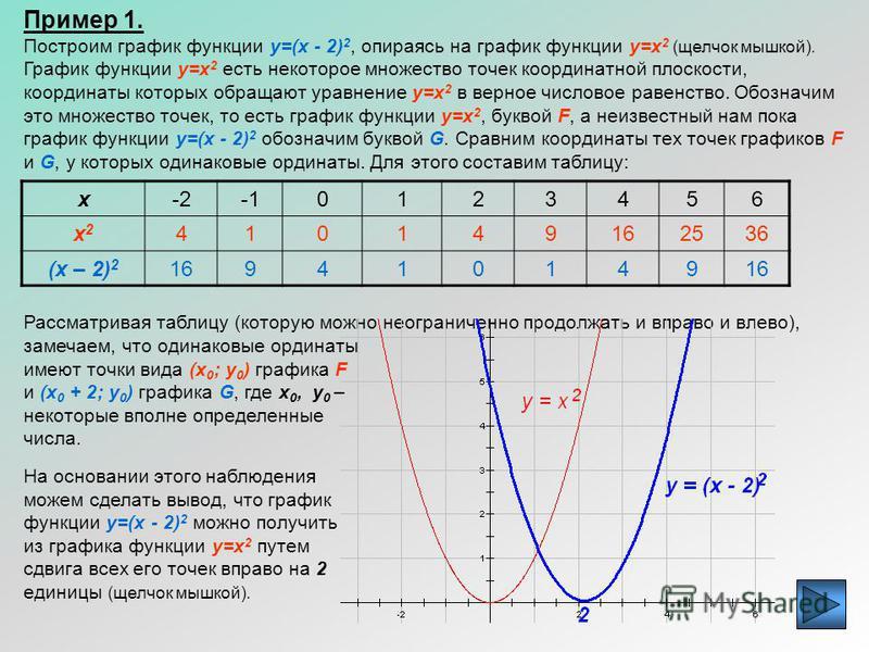 Зная вид графика некоторой функции, можно при помощи геометрических преобразований построить график более сложной функции. Рассмотрим график функции y=x 2 и выясним,как можно построить, используя сдвиги вдоль координатных осей, графики функций вида y