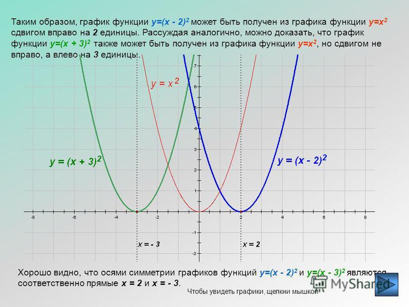 Пример 1. Построим график функции y=(x - 2) 2, опираясь на график функции y=x 2 (щелчок мышкой). График функции y=x 2 есть некоторое множество точек координатной плоскости, координаты которых обращают уравнение y=x 2 в верное числовое равенство. Обоз