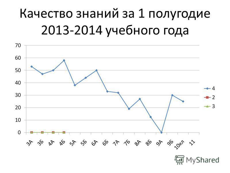 Качество знаний за 1 полугодие 2013-2014 учебного года