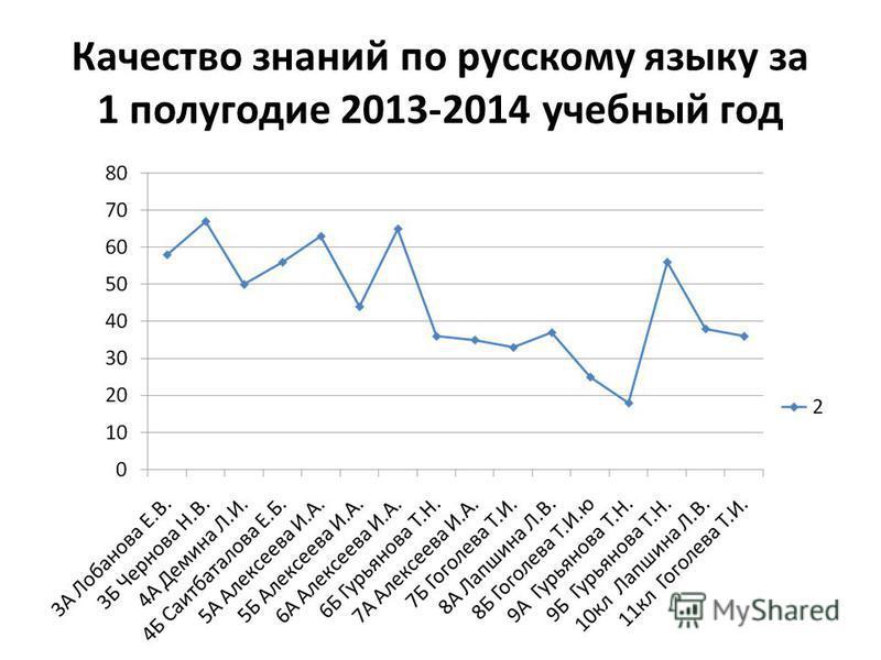 Качество знаний по русскому языку за 1 полугодие 2013-2014 учебный год