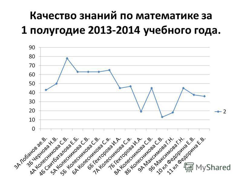 Качество знаний по математике за 1 полугодие 2013-2014 учебного года.