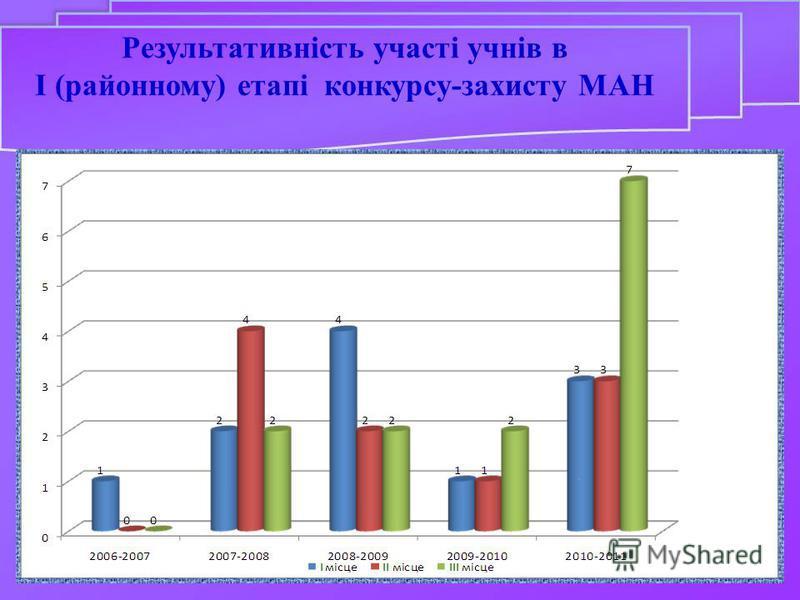 Результативність участі учнів в І (районному) етапі конкурсу-захисту МАН