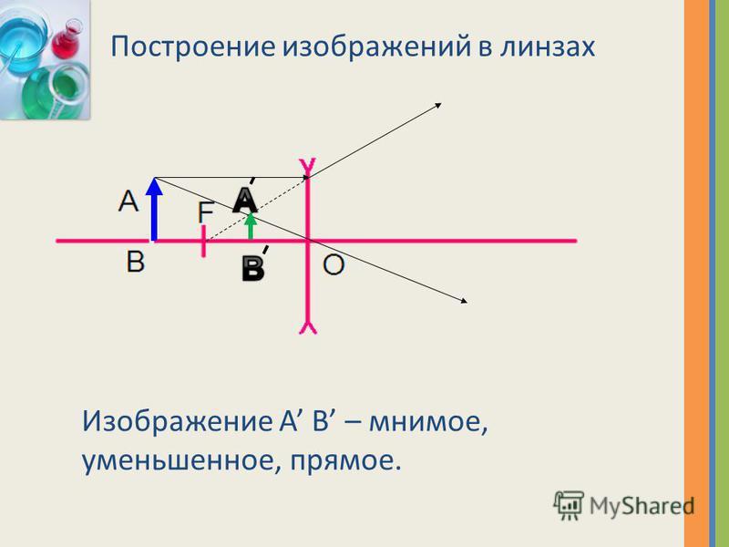 Построение изображений в линзах Изображение A B – мнимое, уменьшенное, прямое.