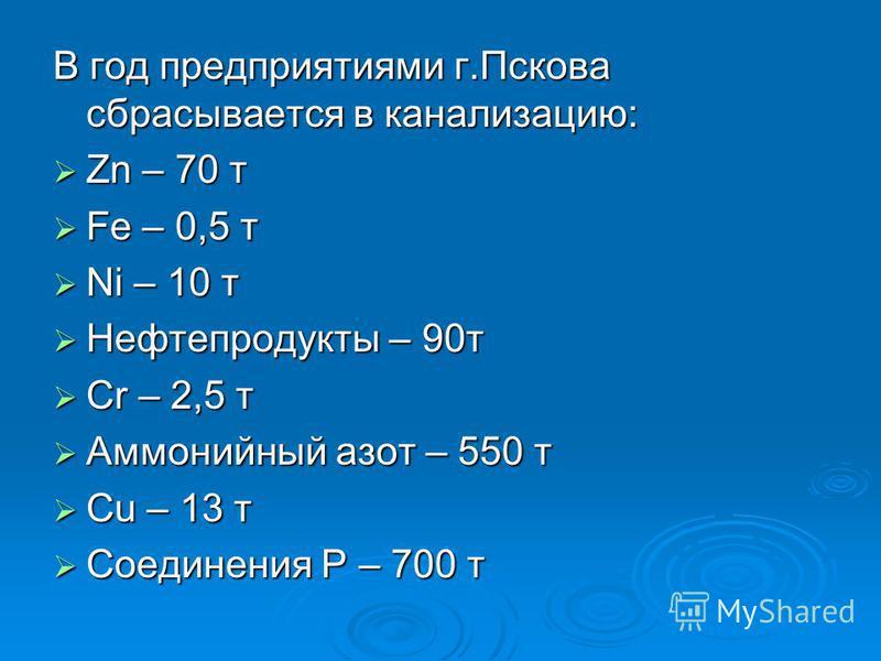 В год предприятиями г.Пскова сбрасывается в канализацию: Zn – 70 т Zn – 70 т Fe – 0,5 т Fe – 0,5 т Ni – 10 т Ni – 10 т Нефтепродукты – 90 т Нефтепродукты – 90 т Cr – 2,5 т Cr – 2,5 т Аммонийный азот – 550 т Аммонийный азот – 550 т Cu – 13 т Cu – 13 т