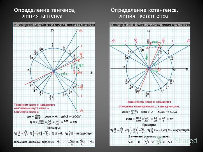 Определение тататангенса, линия тататангенса Определение котататангенса, линия котататангенса