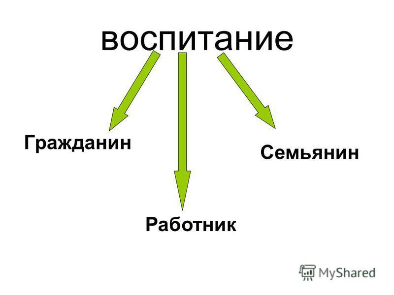 воспитание Гражданин Семьянин Работник
