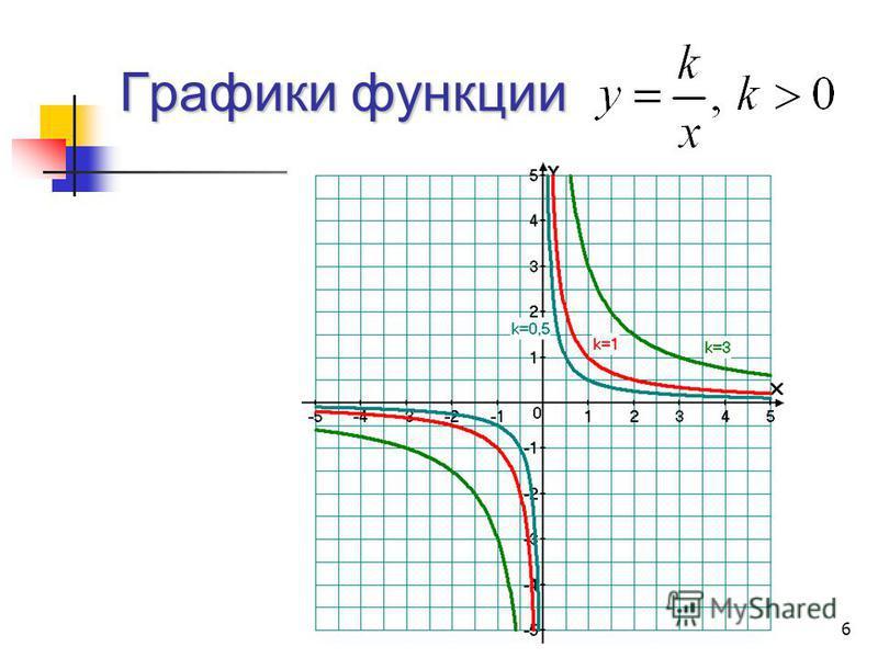 Графики функции 6