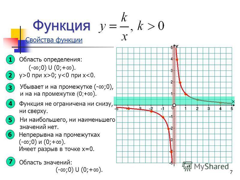 у>0 при х>0; y<0 при х<0. Функция Свойства функции 1 Область определения: (-;0) U (0;+). 2 3 4 Функция не ограничена ни снизу, ни сверху. 5 Ни наибольшего, ни наименьшего значений нет. 6 Непрерывна на промежутках (-;0) и (0;+). Имеет разрыв в точке х