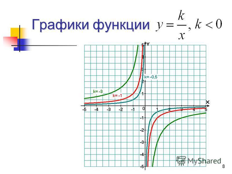 Графики функции 8