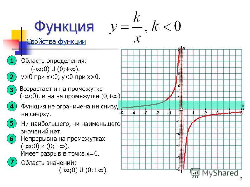 у>0 при х 0. Функция Свойства функции 1 Область определения: (-;0) U (0;+). 2 3 4 Функция не ограничена ни снизу, ни сверху. 5 Ни наибольшего, ни наименьшего значений нет. 6 Непрерывна на промежутках (-;0) и (0;+). Имеет разрыв в точке х=0. 7 Область