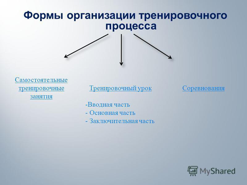 Формы организации тренировочного процесса Самостоятельные тренировочные занятия Соревнования Тренировочный урок - Вводная часть - Основная часть - Заключительная часть