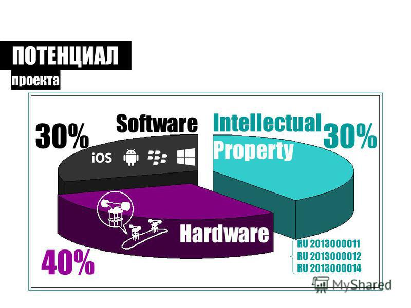 ПОТЕНЦИАЛ проекта Intellectual Property 30% RU 2013000011 RU 2013000012 RU 2013000014 Software 30% Hardware 40%
