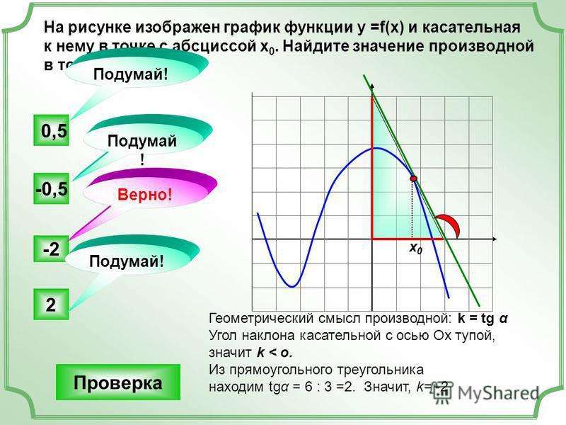 На рисунке изображен график функции у =f(x) и касательная к нему в точке с абсциссой х 0. Найдите значение производной в точке х 0. -2 -0,5 2 0,5 Подумай! Верно! Подумай ! х 0 х 0 Геометрический смысл производной: k = tg α Угол наклона касательной с