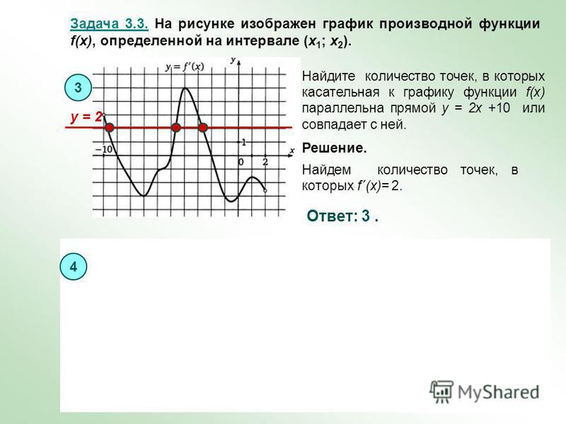 Задача 3.3. На рисунке изображен график производной функции f(x), определенной на интервале (x 1 ; x 2 ). 3 Решение. Ответ: 3. Найдем количество точек, в которых f´(x)= 2. Найдите количество точек, в которых касательная к графику функции f(x) паралле