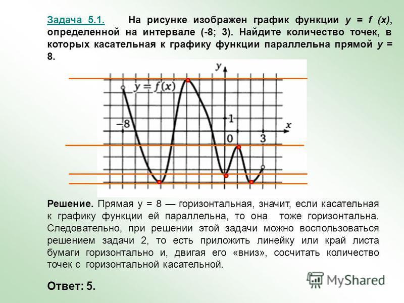 Задача 5.1. На рисунке изображен график функции y = f (x), определенной на интервале (-8; 3). Найдите количество точек, в которых касательная к графику функции параллельна прямой у = 8. Решение. Прямая у = 8 горизонтальная, значит, если касательная к