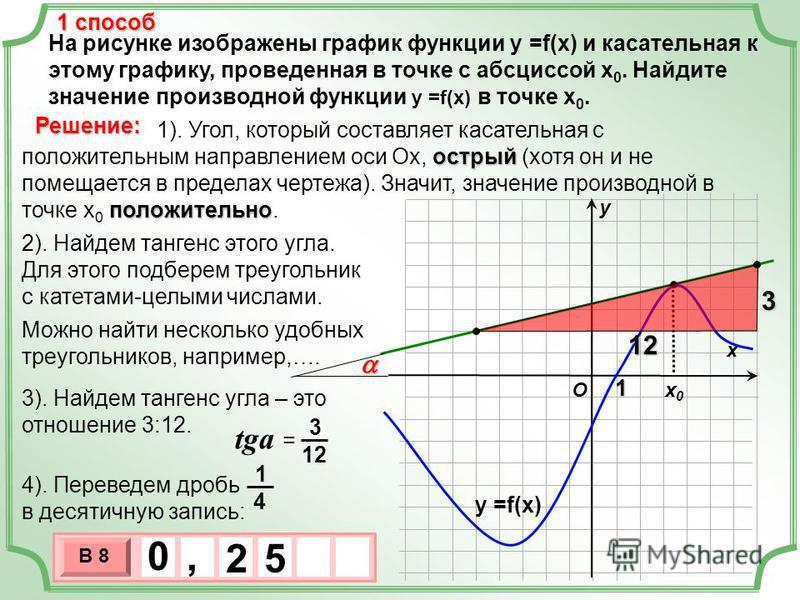 На рисунке изображены график функции у =f(x) и касательная к этому графику, проведенная в точке с абсциссой х 0. Найдите значение производной функции у =f(x) в точке х 0. х х 0 х 0 у Решение: O у =f(x) 1 способ 3 х 1 0 х В 8 5 0, 2 1 острый положител